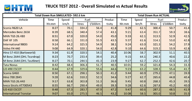 Truck Test 2012: The final results