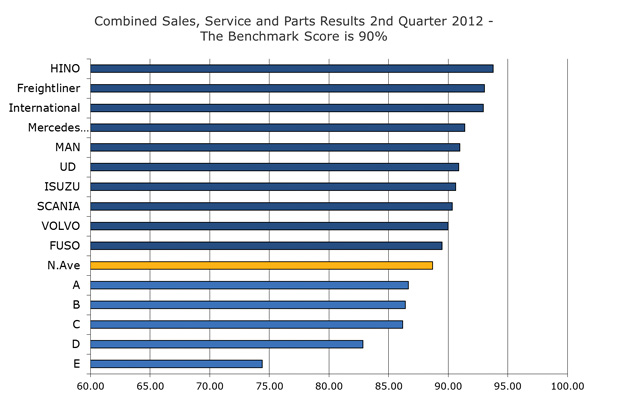 Combined sales, service and parts results 2nd quarter 2012