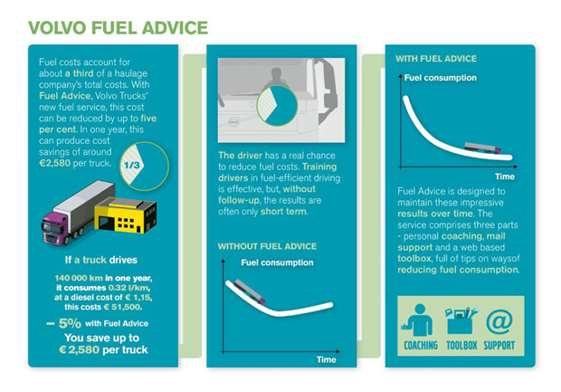 Want to chop your fuel bill?