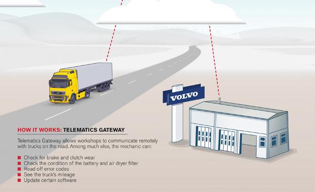 Telematics Gateway