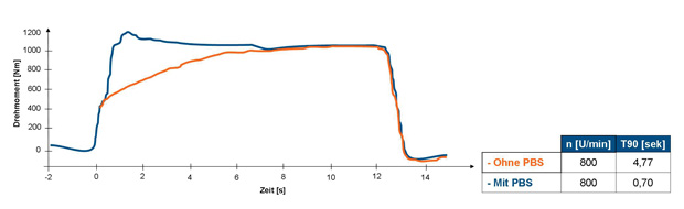 Vertical axis – Torque (Nm); Horizontal axis – Time (seconds) With PBS (blue), a turbodiesel builds up turbo-boost and torque a lot quicker than without (orange).
