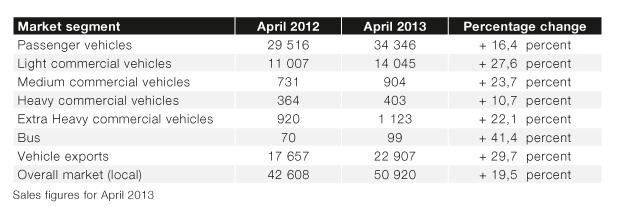 Sales figures for April 2013