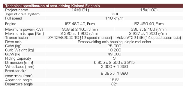 Technical specification of test driving Kinland Flagship