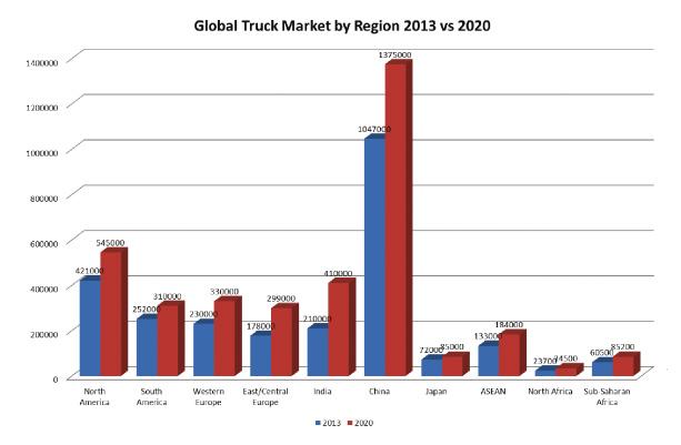 Global Truck Market by region 2013 vs 2020