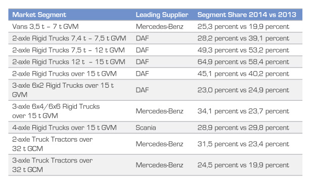 The market leaders in each of the segments, together with the comparison of their 2014 and 2013 segment share performances.