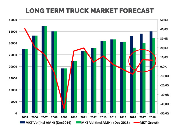 Long term truck market forecast