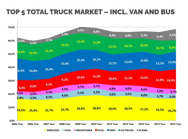 Top 5 total truck market – incl. van and bus