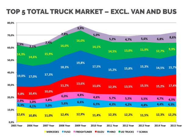 Top 5 total truck market – excl. van and bus