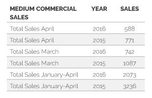 Medium commercial sales